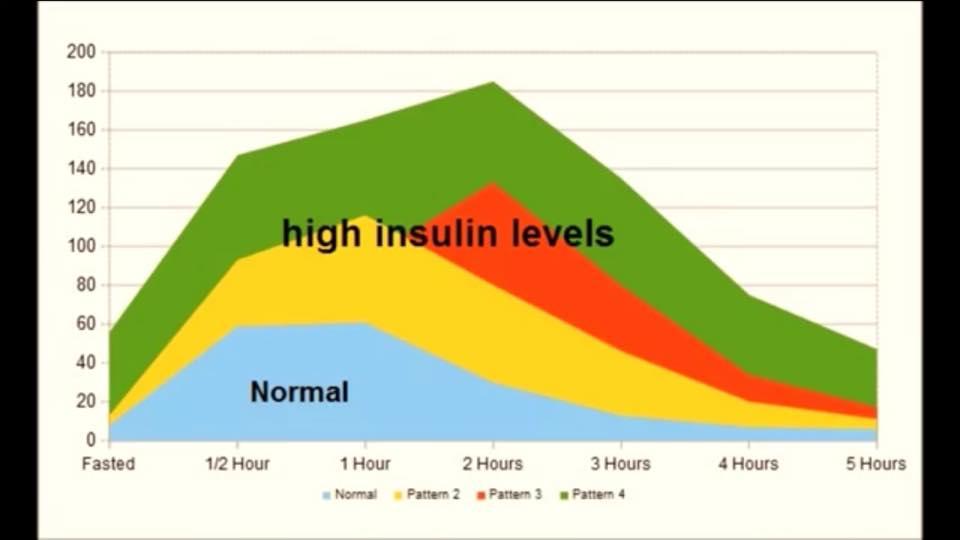 High Insulin Levels