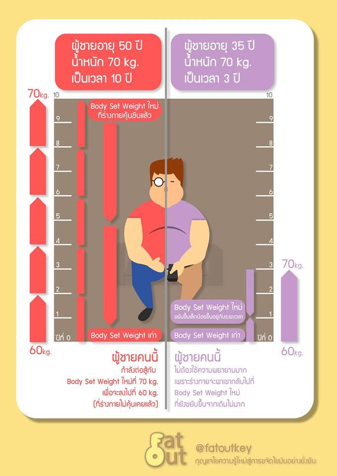 ใครจะลดน้ำหนักได้ง่ายกว่ากัน?