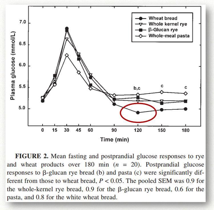 รูปที่ 1 : ระดับกลูโคสในเลือดของขนมปังทำจากแป้งสาลีผ่านขบวนการขึ้นสูงสุด และลดต่ำกว่าระดับกลูโคสพื้นฐาน(ตรงที่วงกลมสีแดง) เป็นเหตุผลให้ฮอร์โมนหิวเกรลินทำงานทันที ให้เรากินแป้งและน้ำตาลชดเชยไม่รู้จักอิ่ม