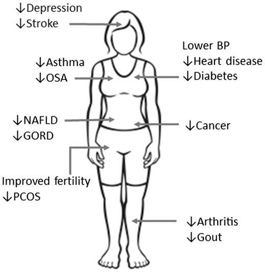 รูปที่ 3 : เมื่อลดน้ำหนักได้ ก็ลดความเสี่ยงโรคแทรกซ้อนต่างๆ