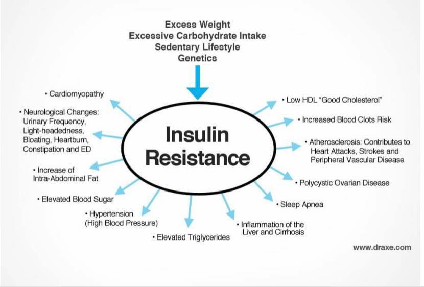 การมีภาวะดื้อต่ออินซูลินส่งผลต่อสุขภาพอย่างไร