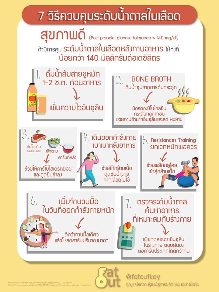 7 วิธีควบคุมระดับน้ำตาลในเลือด (Infographic Version)