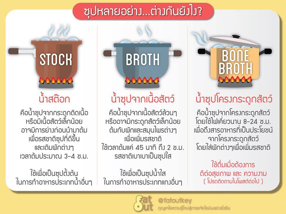 ซุปหลายอย่าง ต่างกันอย่างไร