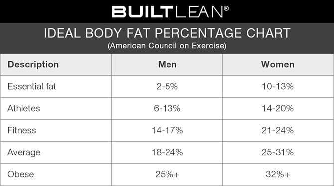Ideal Body Fat Percentage Chart