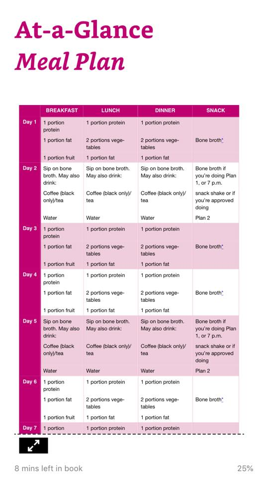 21 days mini-fast bone broth program by Dr.Kellyann