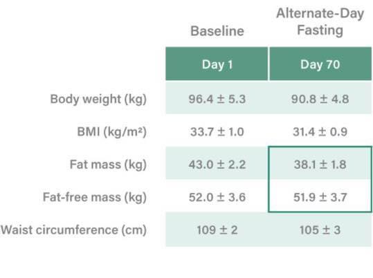 รูปที่ 2 : เปรียบเทียบมวลกล้ามเนื้อ (Fat free mass) ก่อนและหลัง(วันที่ 70 ของการหยุดกินอาหารวันเว้นวัน) พบว่ามวลกล้ามเนื้อไม่เปลี่ยนแปลงเลย