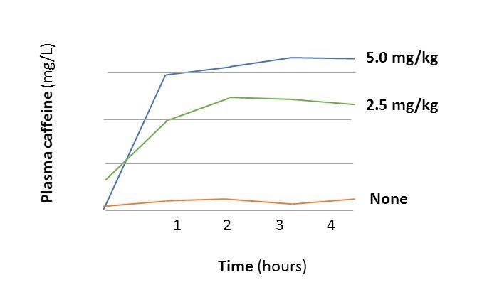 รูปที่ 1 : ระดับคาเฟอีนในเลือดหลังจากดื่มกาแฟดำ 1.5 ถ้วย (เส้นกราฟสีเขียว)และ 3 ถ้วย(เส้นกราฟสีฟ้า)