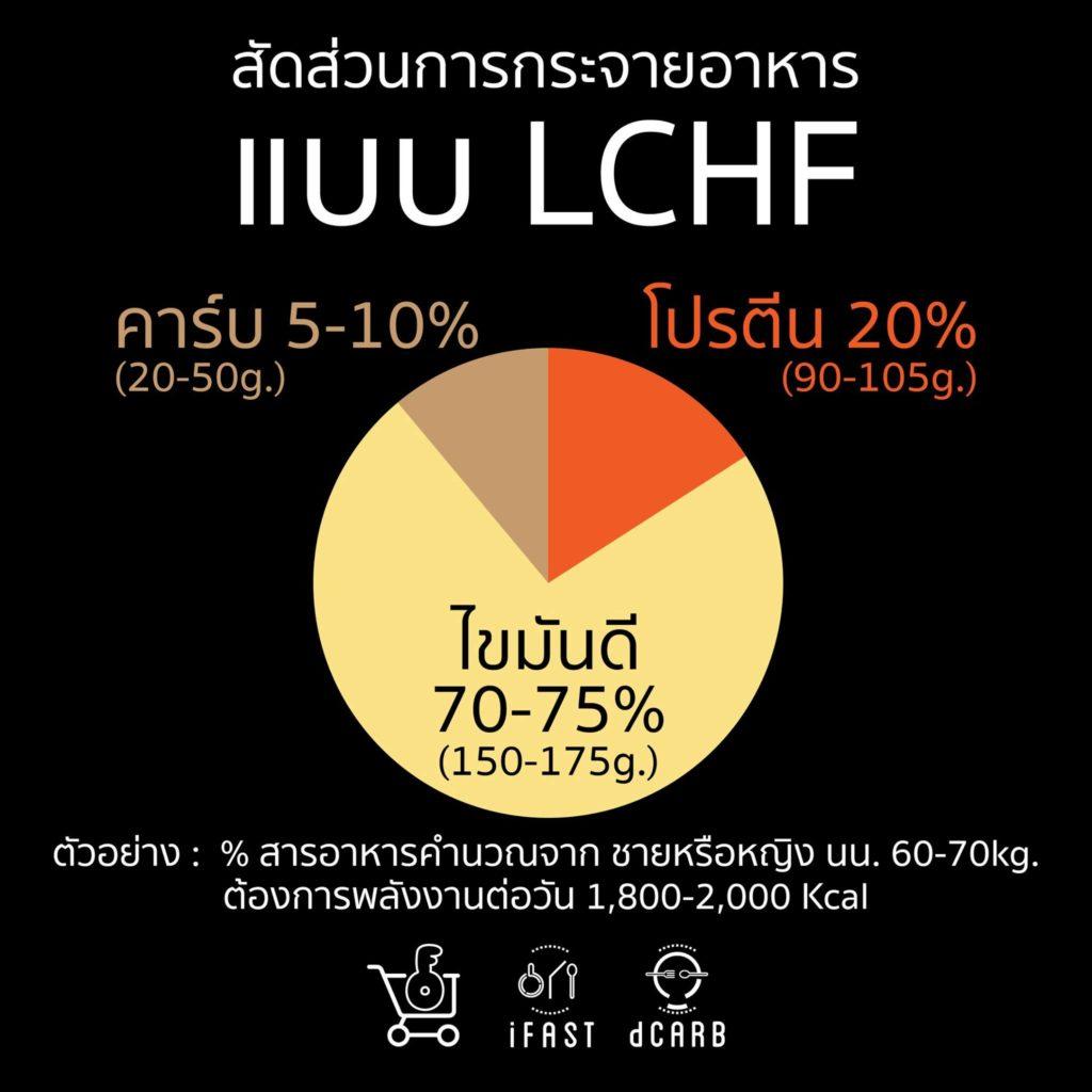 LCHF คืออะไร 5