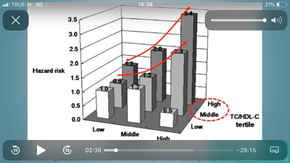 รูปที่ 2 : จำนวน LDL-Particle ที่สูง (ดูแกน x ตรงคำว่า High) ร่วมกับ อัตราส่วน TC/HDL ที่สูง (ดูแกน z ตรงคำว่า Middle กับ High ที่วงกลมสีแดง) เท่านั้น จึงเพิ่มความเสี่ยงของโรคอย่างพุ่งกระฉูดเลย