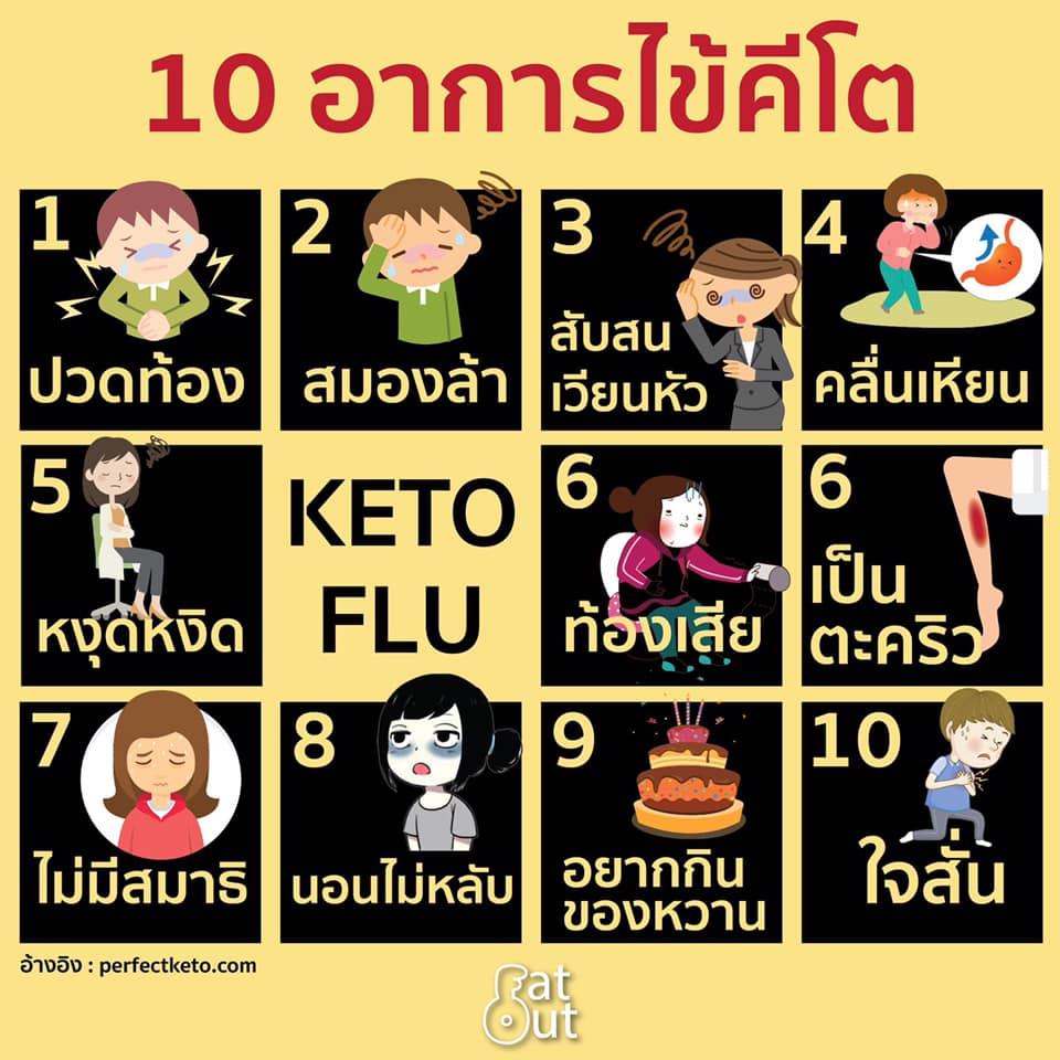 10 อาการไข้คีโต Infographic