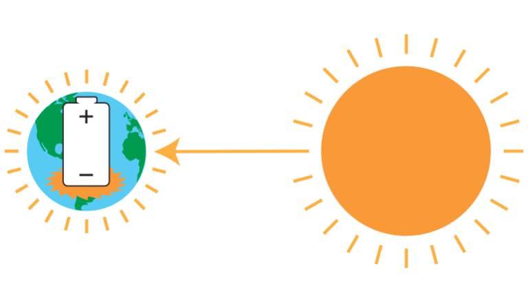 พื้นโลกปล่อยอิเล็กตรอน(ประจุลบ)ออกมาที่พื้นผิวโลก