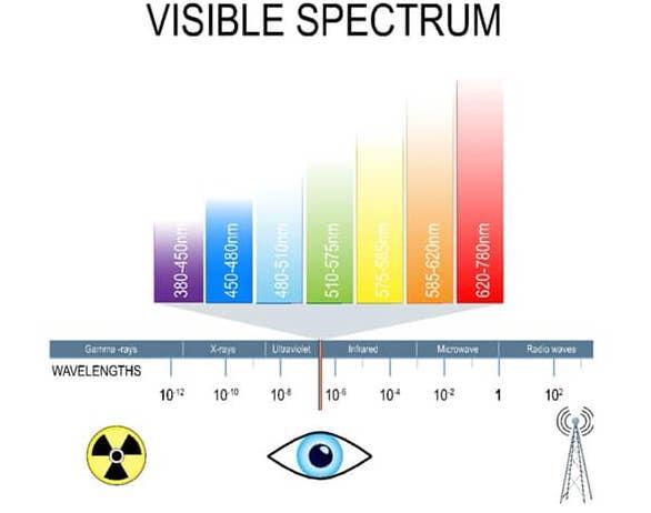 รูปที่ 2 : จากหนังสือเล่มนี้ แสดงถึงความยาวคลื่นของแสงที่ตาเรามองเห็น