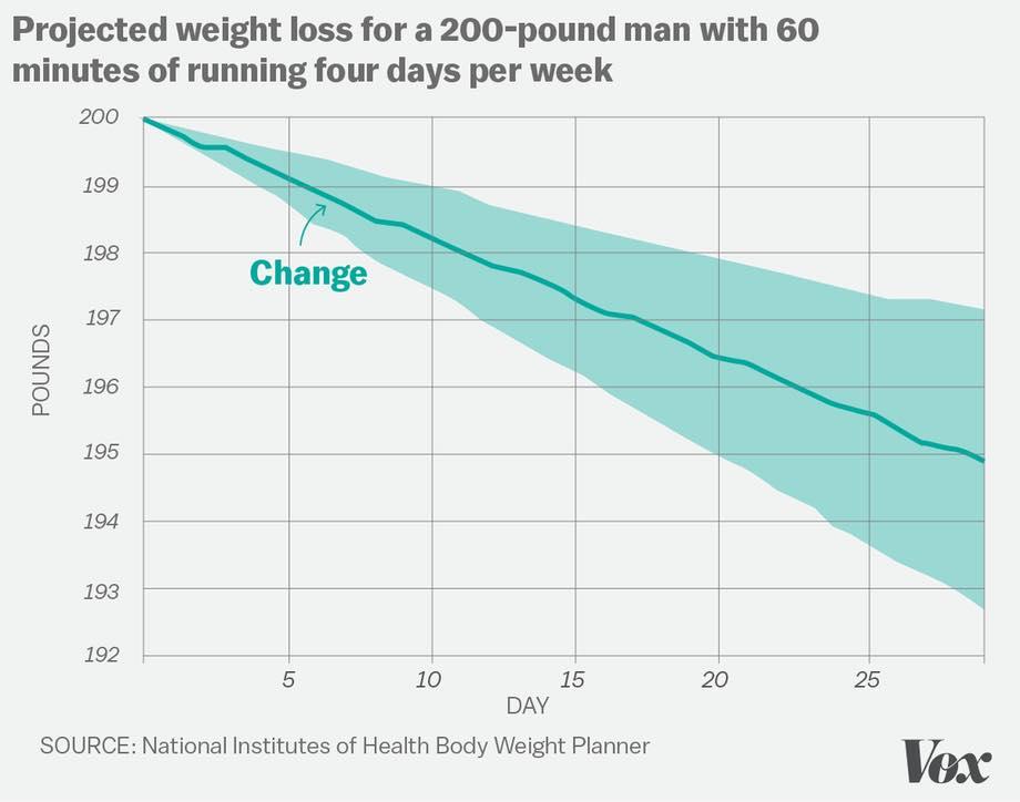 รูปที่ 2 : โมเดลการคาดการณ์ลดน้ำหนัก ของ Prof.Dr.Kevin Hall