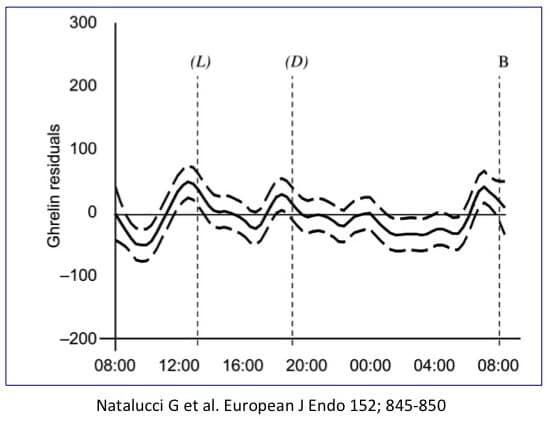 รูปที่ 1 : ระดับเกรลินในเลือดตลอดระยะเวลา Fasting 33 ชั่วโมง จะพบว่าที่เวลา 9.00 น. 15.00 น. และหลัง 20.00 น. ระดับเกรลินจะต่ำสุด และสูงสุดที่เวลา 12.00 น. 19.00 น. และ 7.00 น.