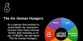 ความหิวของมนุษย์ 6 ประเภท