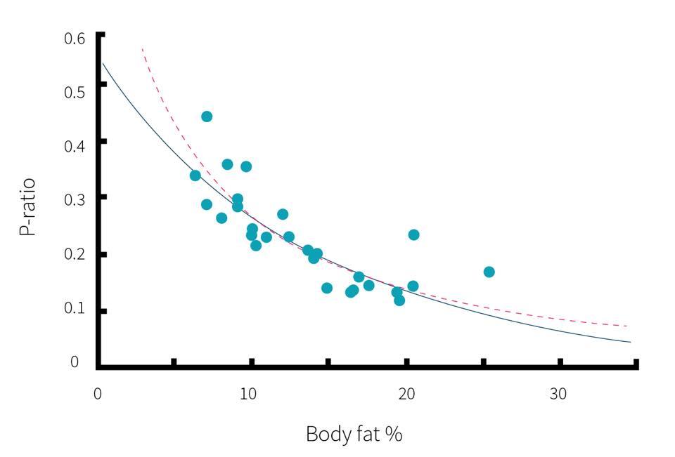 รูปที่ 3 : Protein Ratio สัมพัทธ์กับมวลไขมัน