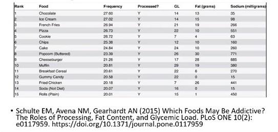ตารางกลุ่มอาหารที่ทำให้เสพติดมากที่สุด จากงานวิจัยปี 2015