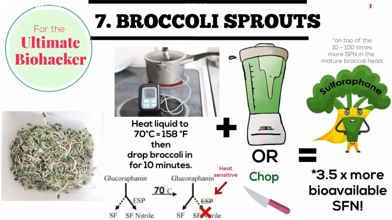 วิธีที่ 7 : เอาต้นบร็อคโคลี่เพราะงอกดิบ อายุ 2-5 วัน แช่ในน้ำอุณหภูมิ 70 องศาเซลเซียสเป็นเวลา 10 นาที