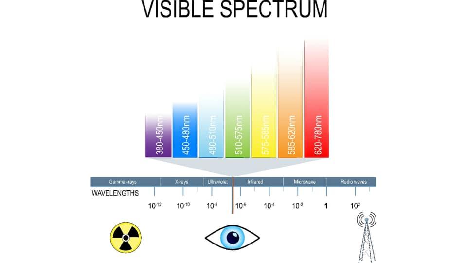รูปที่ 1 : สเปคตรัมของแสงที่ความยาวคลื่นต่างๆ