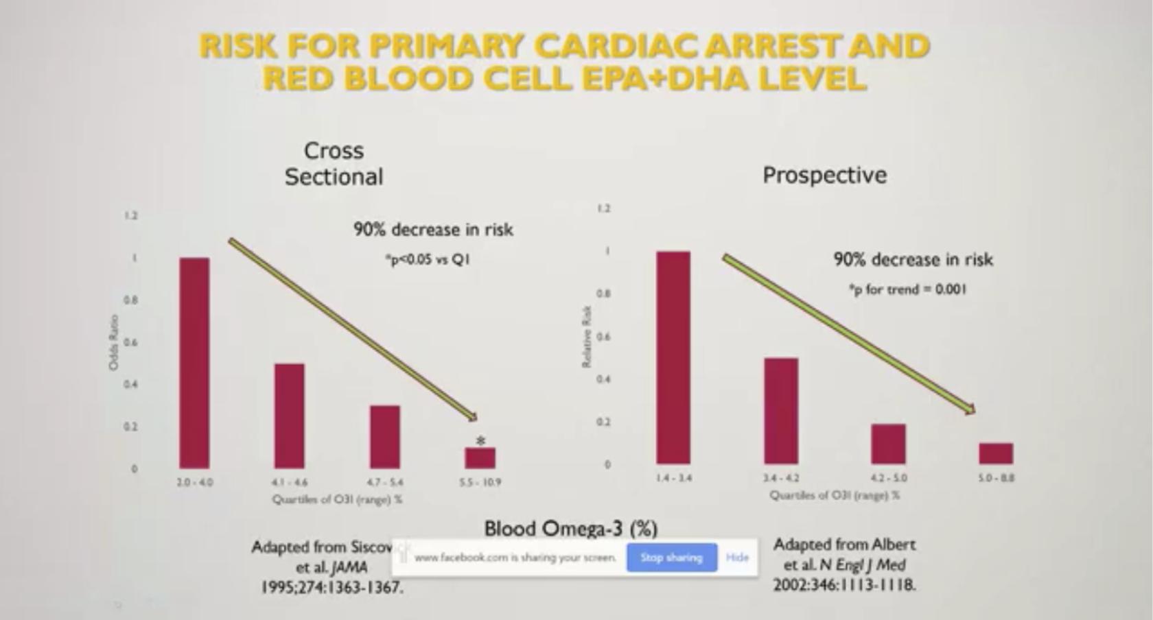 รูปที่ 2 : งานวิจัยสองฉบับในปีค.ศ. 1995 และ 2002 ซึ่งเป็นจุดเริ่มต้นให้ Prof.Bill Harris พัฒนา Omega-3 Index